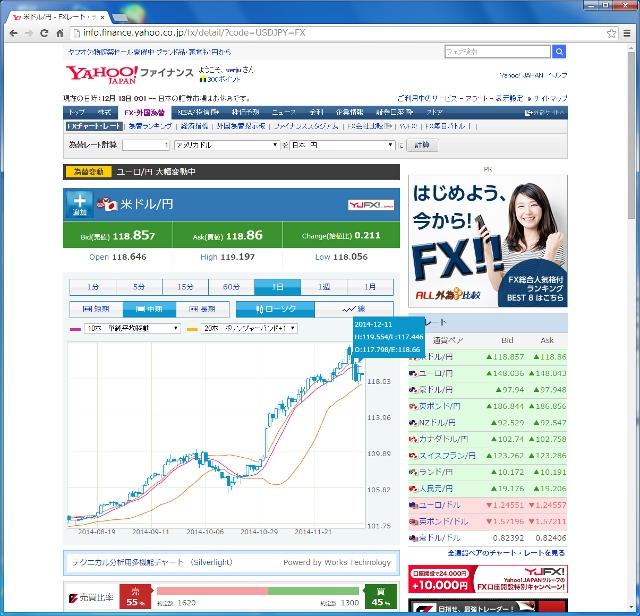 ドル円1日足