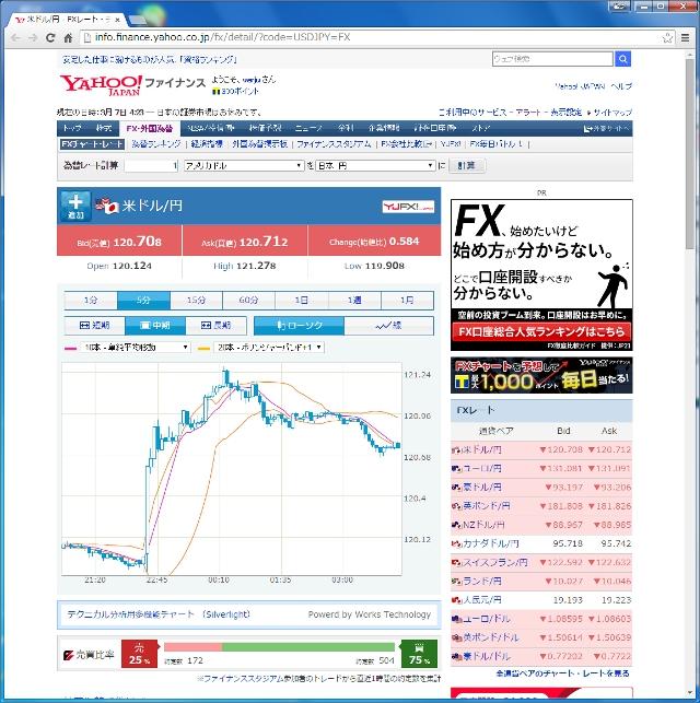 ドル円5分足150307