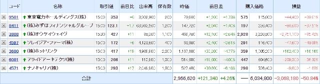 SBI証券の保有証券200525