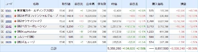 SBI証券の保有証券200831