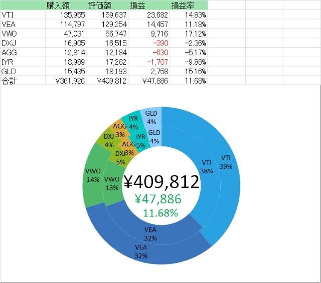 201222ウェルス真似評価額