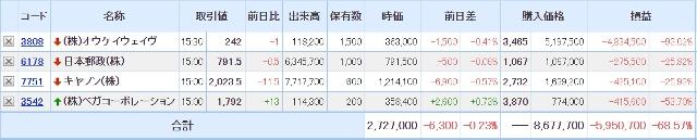 三菱UFJモルガン・スタンレー証券の保有証券201228