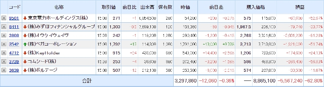 SBI証券の保有証券201228