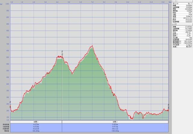 高尾山ルート高度データ