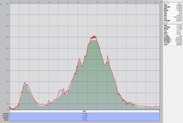 馬不入山ルート高度データ