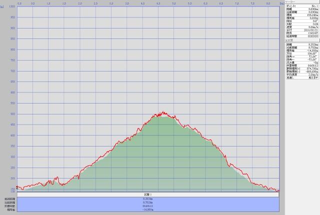 宝登山ルート高度データ