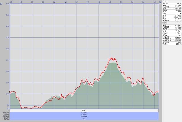 両崖山ルート高度データ
