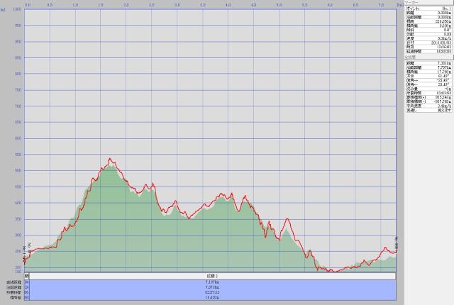 雨巻山ルート高度データ