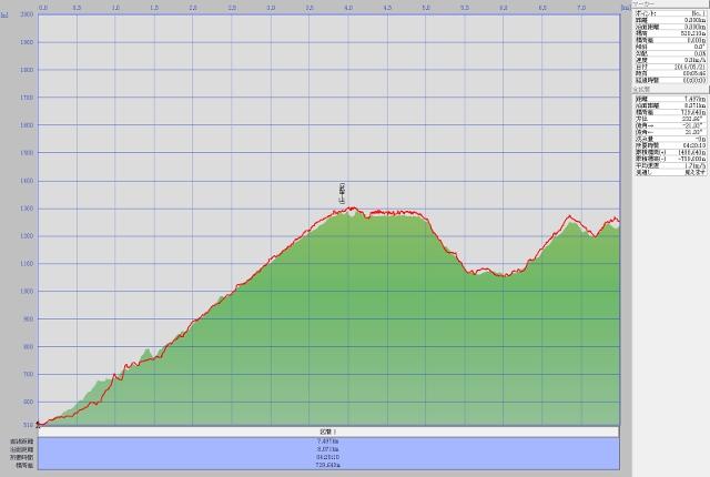 武甲山ルート高度データ