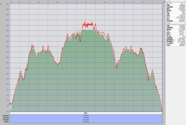 晃石山ルート高度データ