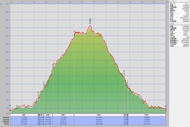 両神山ルート高度データ