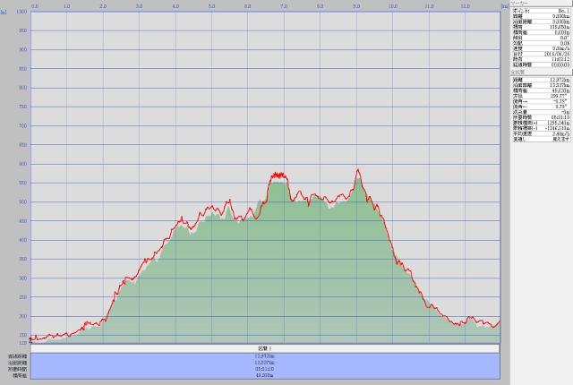 越上山ルート高度データ