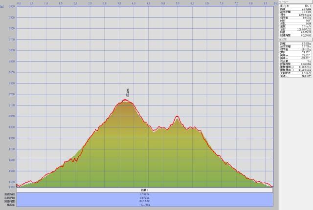 皇海山ルート高度データ