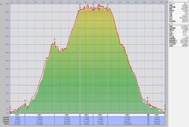 谷川岳ルート高度データ