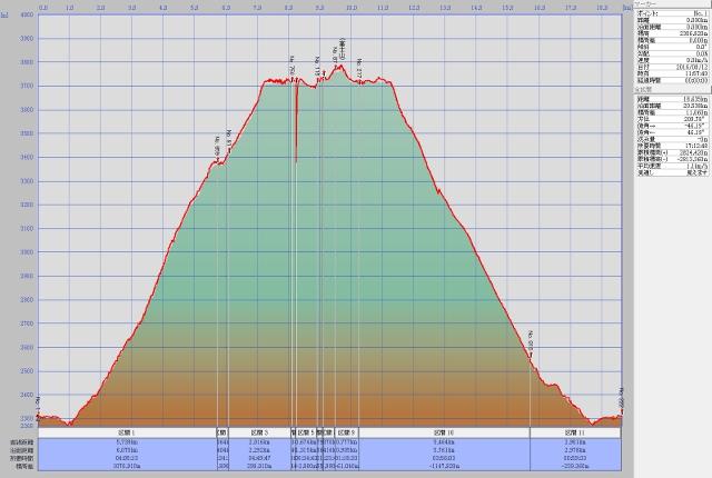 富士山ルート高度データ