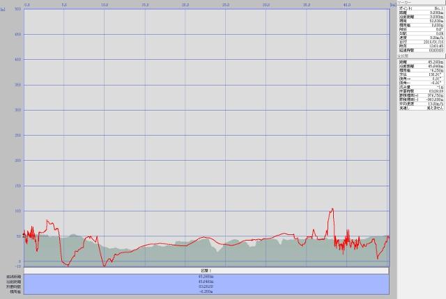 石神井ルート高度データ
