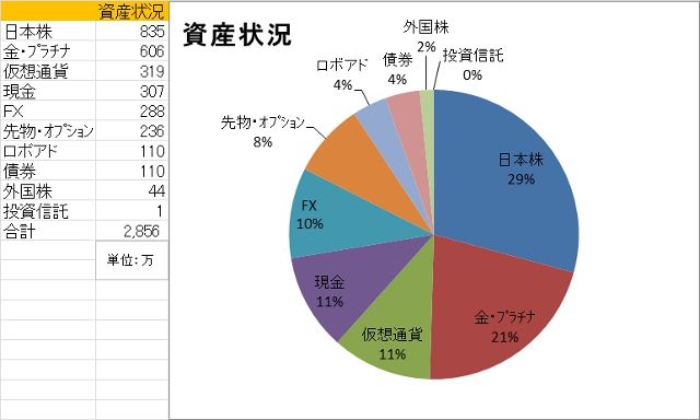 資産状況200301