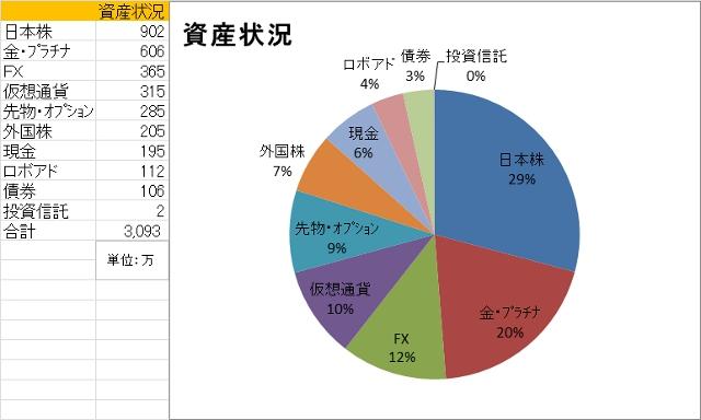 資産状況200601