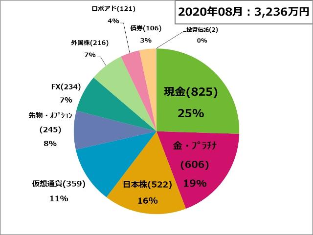 資産状況200801