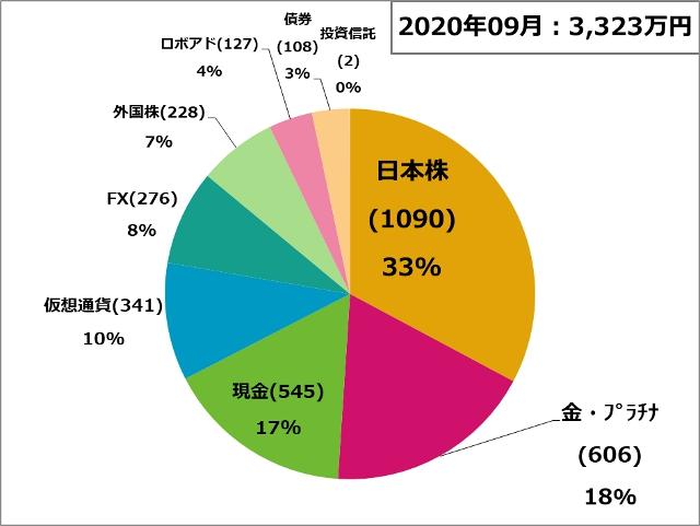 資産状況200901