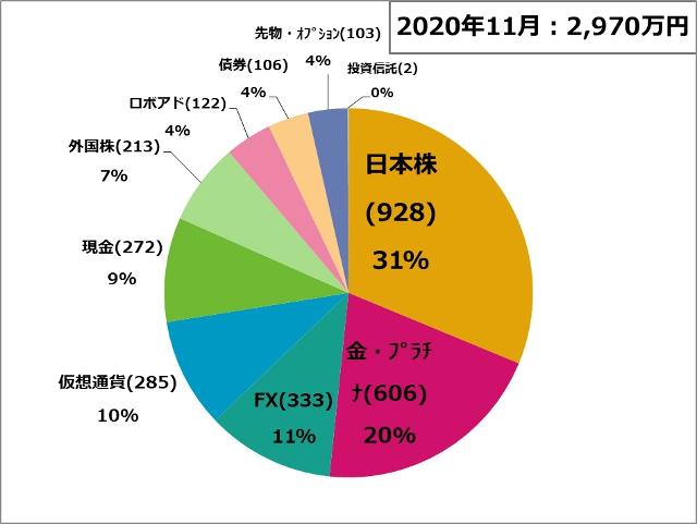 資産状況201101