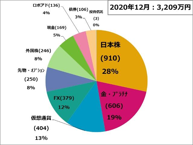資産状況201201