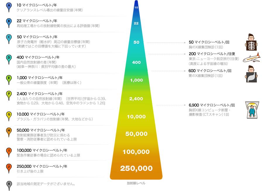 年間放射能レベルの限度